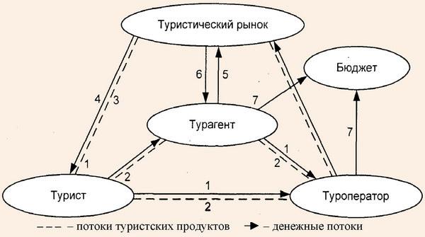 Схема туристского кругооборота.