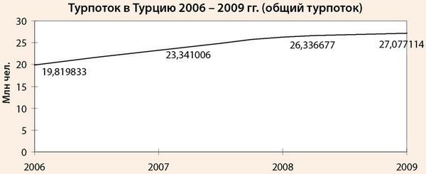 Общий туристический поток в Турцию в 2006-2009 гг.
