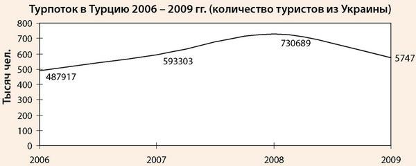Туристический поток в Турцию граждан Украины в 2006-2009 гг.