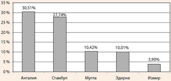 Распределение иностранных туристов по регионам Турции