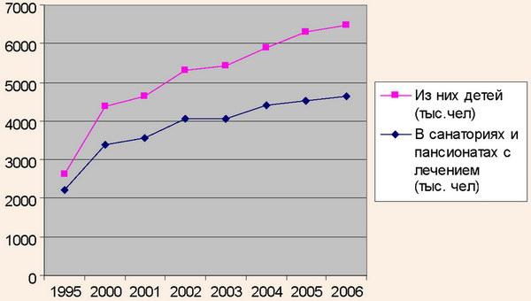 Динамика численности лечившихся и отдыхавших в санаторно-курортных организациях РФ в 1995-2006 гг.