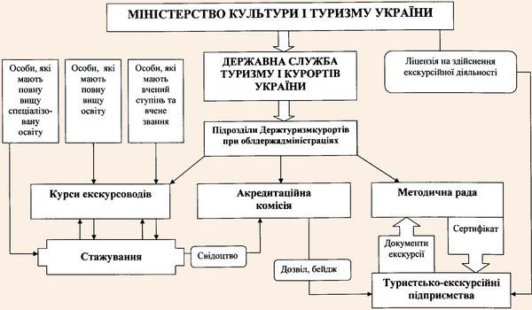Концептуальна схема вдосконалення системи підготовки та контролю якості екскурсійної діяльності
