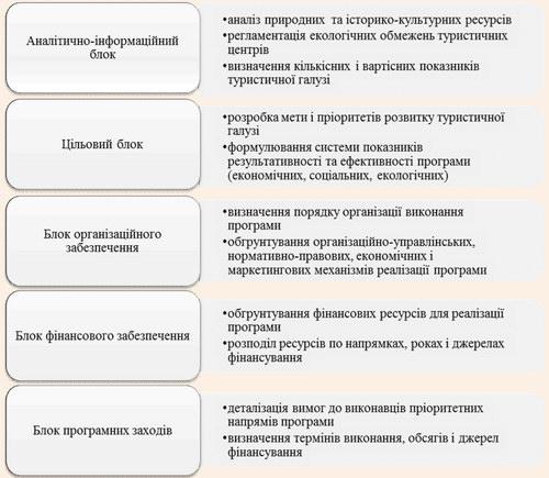 Типова структура регіональних цільових програм розвитку туризму