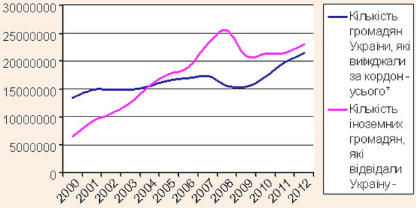 Туристичні потоки України за період 2006-2012 рр.
