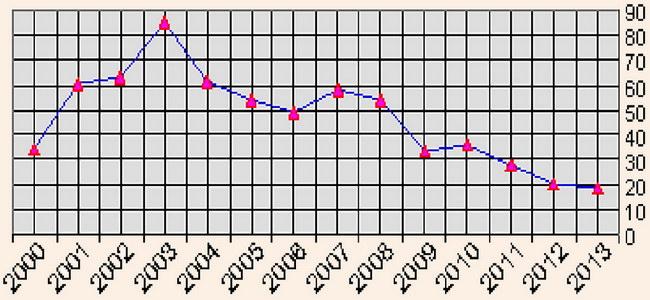 Туристи обслуговувані суб'єктами туристичної діяльності в Україні за період з 2000 по 2013 роки
