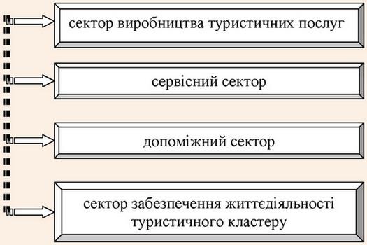 Типова структура рекреаційно-туристичного кластеру