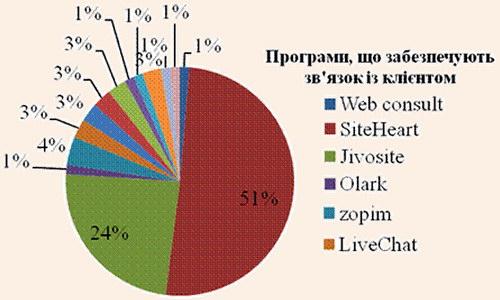 Частка використання форм зворотного зв'язку на web-сайтах туроператорів України