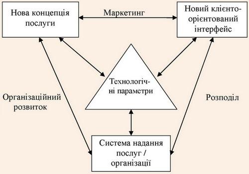 Взаємозв'язки між вимірами моделі сервісних інновацій