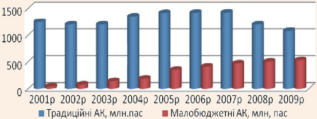 Динаміка авіаційних перевезень на світовому ринку малобюджетними і традиційними авіакомпаніями
