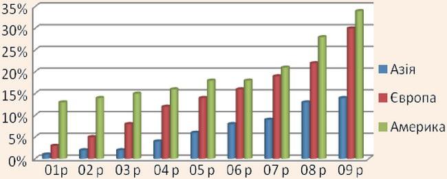 Динаміка зміни долі ринку малобюджетних авіакомпаній по регіонам