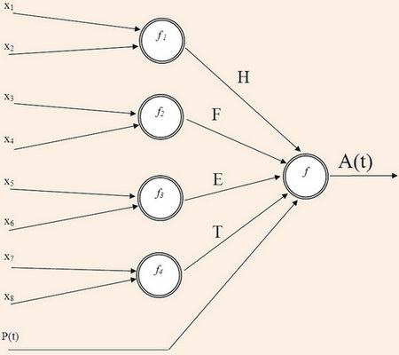 Модель визначення потенціалу рекреаційної привабливості