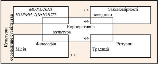 Модель корпоративної культури готельного підприємства
