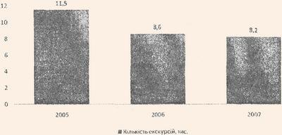 Динаміка кількості проведених екскурсій у Національному дендрологічному парку Софіївка НАН України за 2005-2007 роки