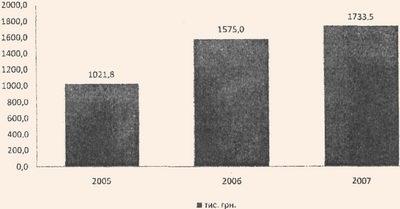 Динаміка грошових надходжень за екскурсії у Національному дендрологічному парку Софіївка НАН України за 2005-2007 роки
