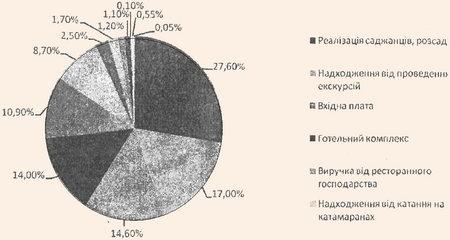 Структура загальних грошових надходжень від надання послуг відвідувачам у Національному дендрологічному парку Софіївка НАН України у 2007 році