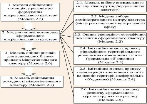 Комплекс моделей процесів формування міжрегіонального кластеру