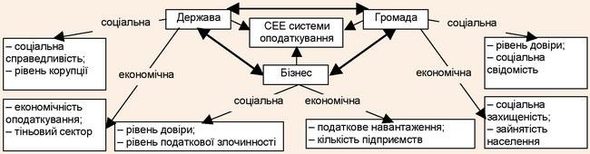 Соціально-економічна ефективність системи оподаткування