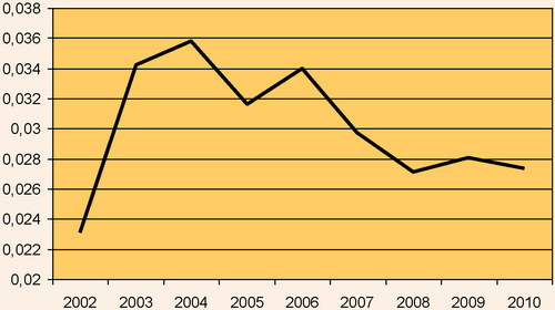 Показник економічності оподаткування для економіки України
