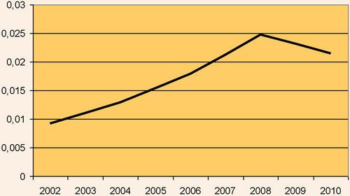 Показник соціальної захищеності у 2002-2010 рр.