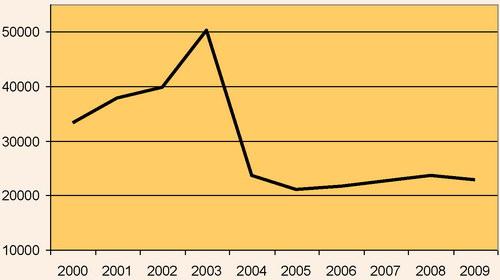 Середньооблікова кількість працівників туристичної галузі