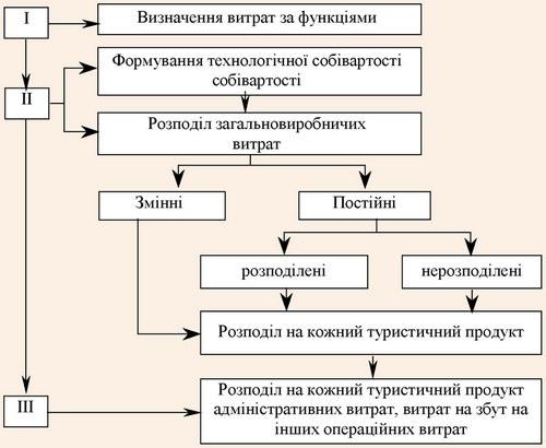Етапи формування загальної (повної) собівартості туристичного продукту