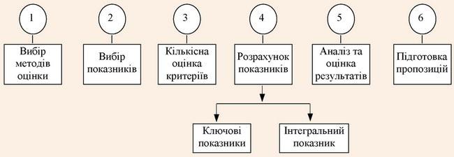 Логічна схема методу оцінки економічної ефективності туристичного підприємства