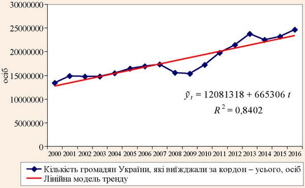 Лінійна модель тренду кількості громадян України, які виїжджали за кордон у 2000-2016 роках