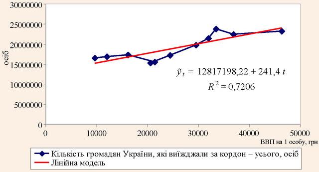 Лінійна модель регресії залежності кількості громадян України, які виїжджали за кордон