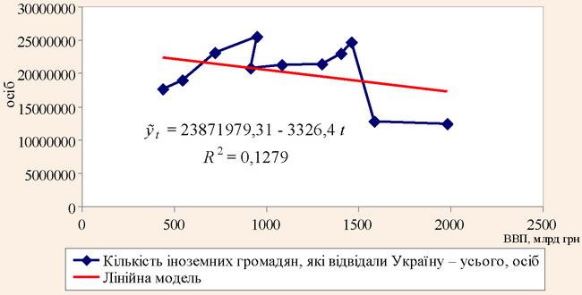 Лінійна модель регресії залежності кількості іноземних громадян, які відвідали Україну