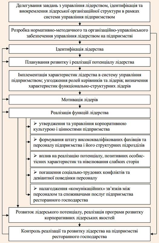 Методична послідовність впровадження лідерства в систему управління персоналом підприємств ресторанного господарства
