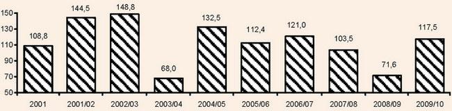 Темп зростання (зменшення) чисельності оздоровлених протягом 1-2 днів у санаторно-курортних закладах АР Крим