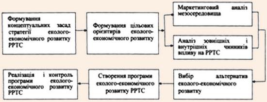 Етапи формування стратегії еколого-економічного розвитку регіональної рекреаційно-туристичної системи