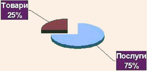 Діаграма співвідношення прибутку від реалізації послуг і товарів на туристичному ринку