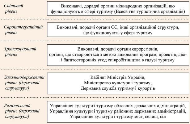 Структура організаційно-управлінського механізму регулювання туристичної галузі в Україні