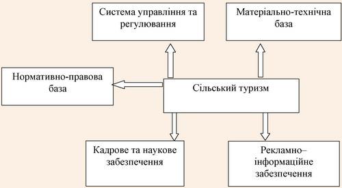 Система організації сільського туризму в Україні