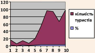 Динаміка звернень мешканців Тернополя до Львівських туристичних інформаційних центрів за місяцями 2012 року