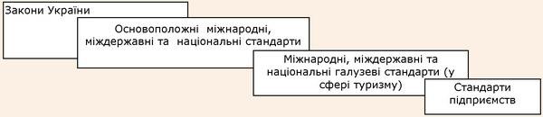 Нормативно-технічна та законодавча база розвитку управління якістю в Україні