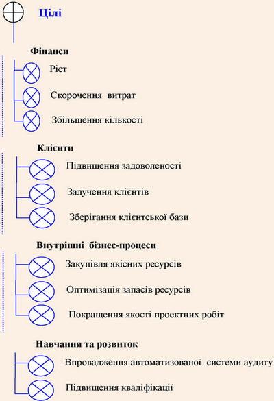 Модуль програмного продукту для формування цілей СМЯ