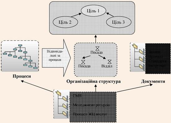 Модуль програмного продукту для формування об'єктів СМЯ