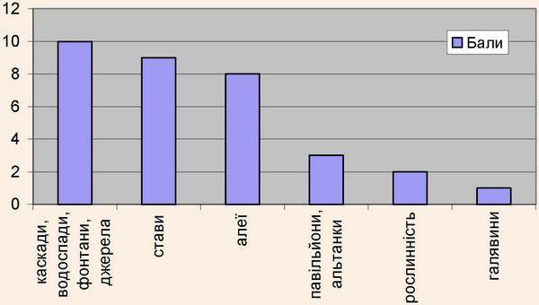 Розподіл об'єктів дендропарку, які викликають у респондентів найбільше і найменше захоплення