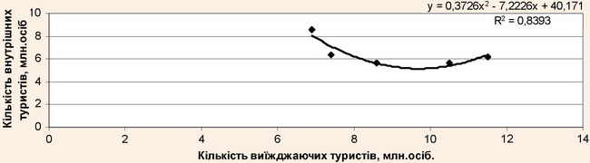 Поліноміальна залежність між кількістю внутрішніх та виїжджаючих туристів за 1996-2000 рр.
