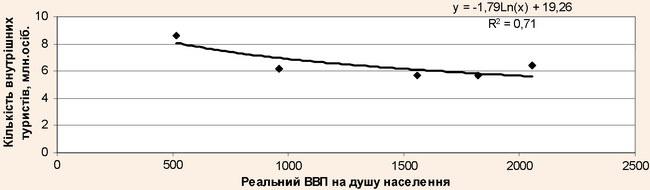 Логарифмічна залежність між кількістю внутрішніх туристів і реальним ВВП за 2001-2005 рр.