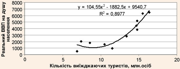 Поліноміальна залежність виїзних туристичних потоків від зростання реального ВВП на душу населення