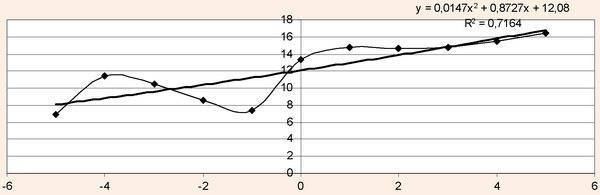 Поліноміальна трендова модель виїзних туристичних потоків