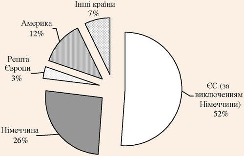 Регіональний розподіл отриманої виручки компанією TUI AG у 2007 р.
