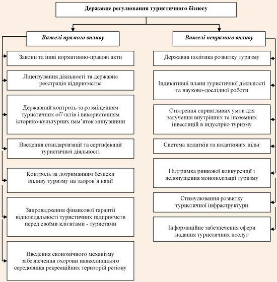 Важелі державного регулювання туристичного бізнесу в Україні