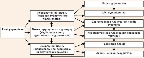 Комплексний характер планування маркетингової діяльності туристичного підприємства