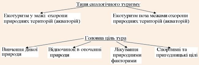 Класифікація типів і цілей екотуризму