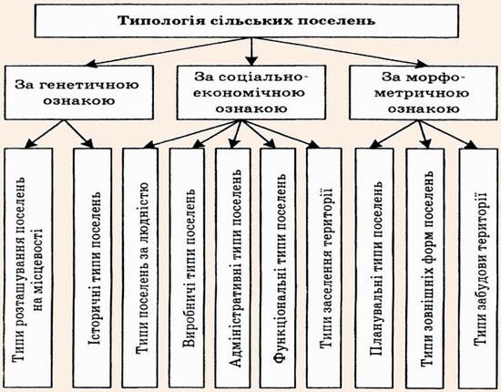 Типологія сільських поселень