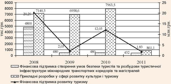Фінансування сфери туризму в 2008-2011 рр. за рахунок коштів державного бюджету України